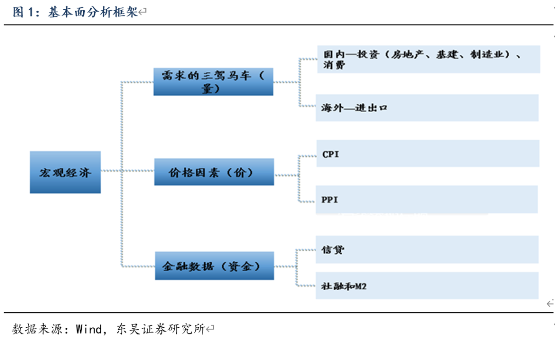 宏观经济的主要总量指标_开发区主要经济指标