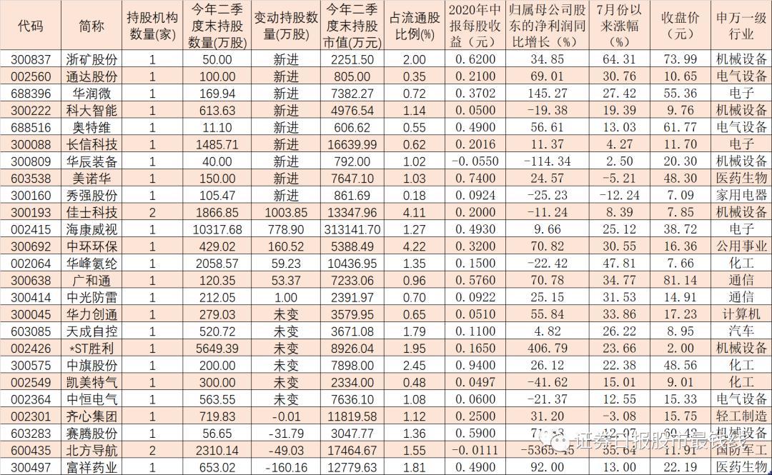 券商:现身25只个股前十大流通股榜单 机械设备等四行业成增仓首选