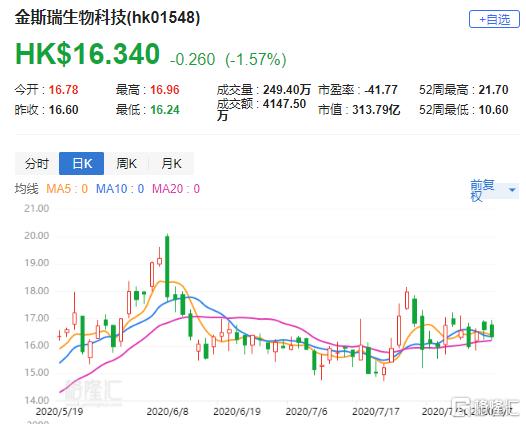 """摩通:予金斯瑞生物科技(1548.HK)""""增持""""评级 目标价23港元"""