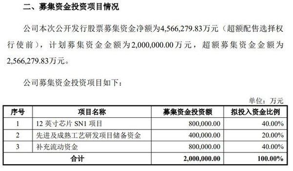 中芯国际IPO募集资金达到256.6亿元 将用于12英寸芯片SN1等项目