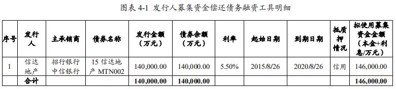 信达地产:拟发行14.6亿元中期票据 用于归还债务融资工具