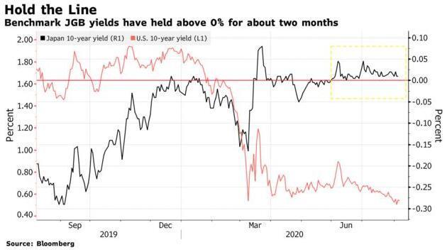 全球负收益率债券规模激增之际 日债收益率却开始逆势持稳!