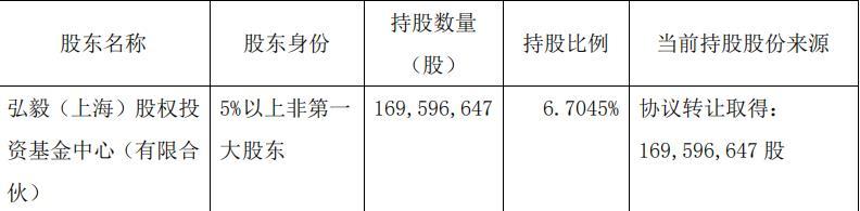 城投控股:弘毅(上海)股权投资减持898.18万股股份 占总股本0.3551%