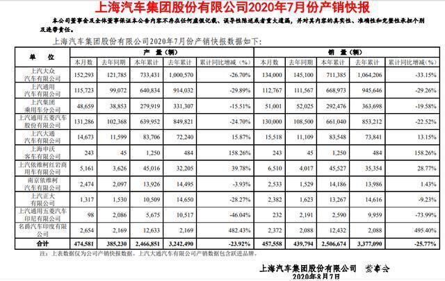 上汽大众仍在下滑 上汽集团7月累计销售新车45.76万辆