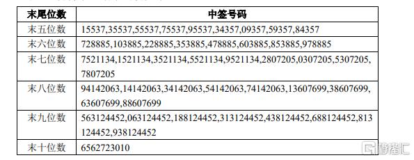 赣锋锂业(01772.HK)A股可转债网上中签结果出炉:中签号码共764836个