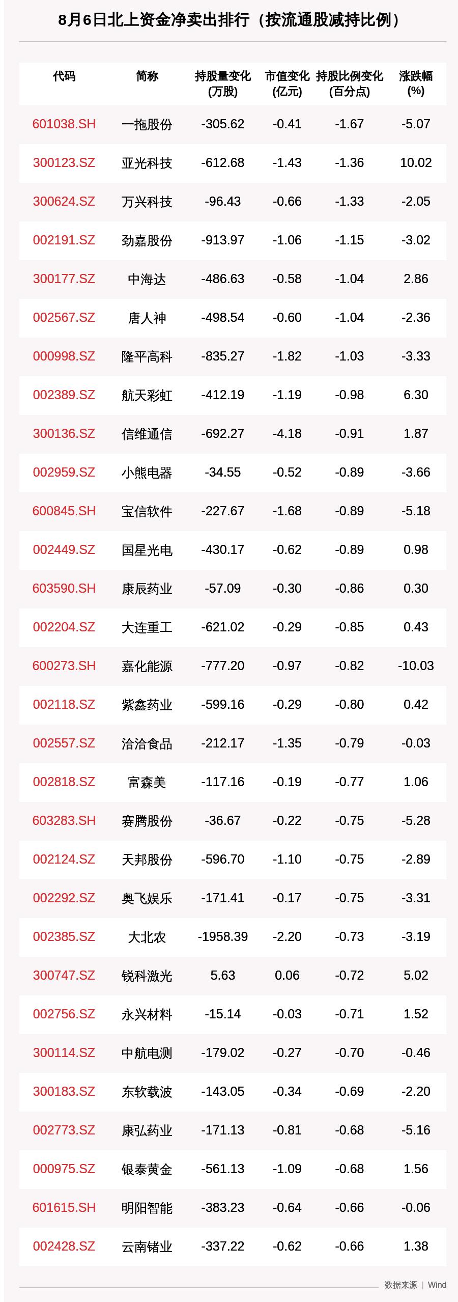 北向资金动向曝光:抛售中国平安超3亿元,这30只个股昨遭大甩卖(附名单)