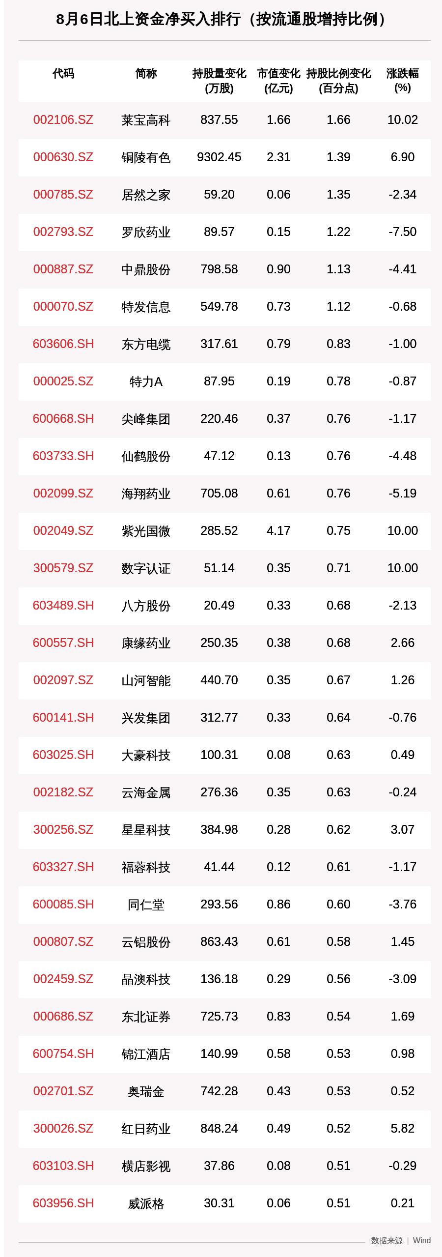 北向资金动向曝光:8月6日这30只个股被猛烈扫货,净买入中国中免7.3亿、紫光国微4.17亿(附名单)
