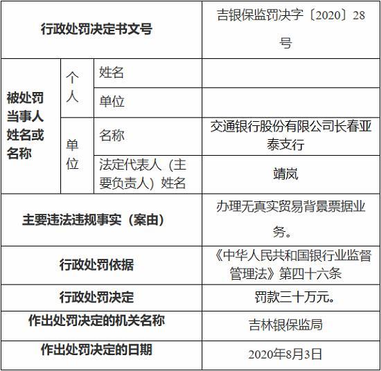 交通银行长春亚泰支行因办理无真实贸易背景票据业务 被罚30万元