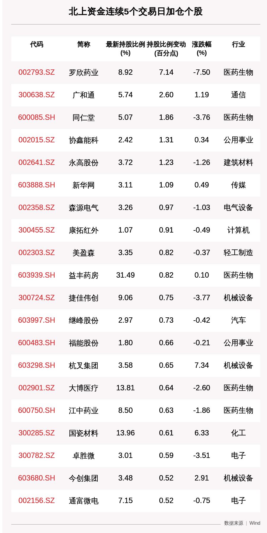 揭秘北上资金:连续5日加仓这57只个股(附名单),罗欣药业获增持超7个百分点