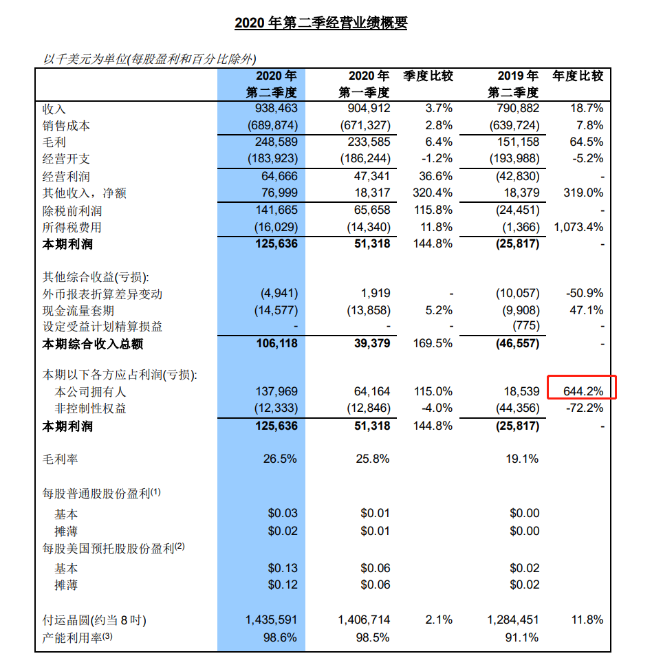 中芯国际业绩创历史新高:净利猛增644% 257亿超额募资要干这些事
