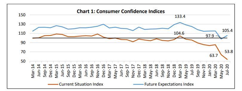 印度央行:民众消费信心跌至历史低谷