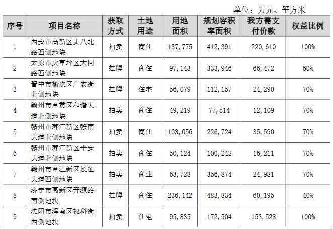保利地产:7月新增9宗地块 支付价款61.4亿元