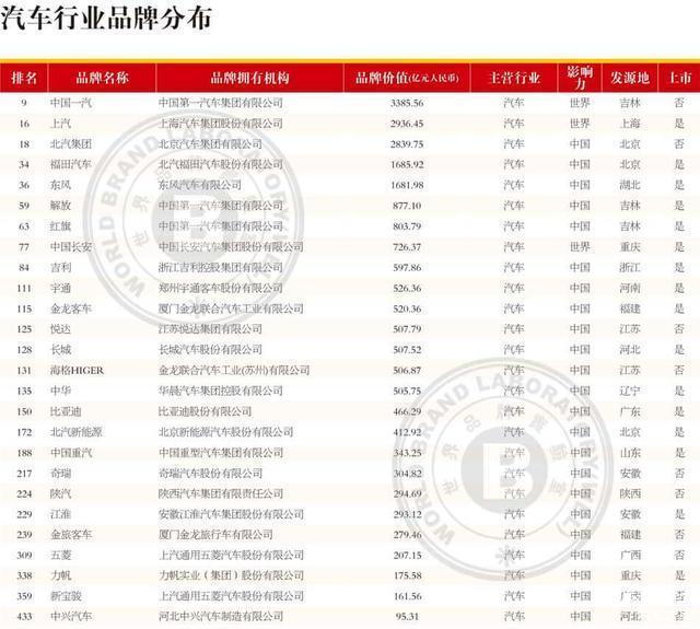8月7日汽车要闻 26家车企入围中国品牌价值500强 长安第8吉利第9
