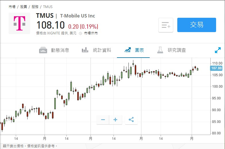 美股异动 | T-Mobile US(TMUS.US)盘前涨超5%,Q2EPS好于市场预期