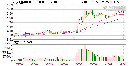 神火股份二季度净利环比增长334.49%