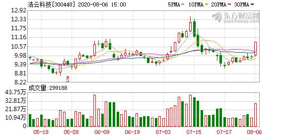 三星Note20引爆UWB概念股 浩云科技强势涨停