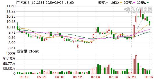 广汽集团7月产销实现同比两位数增长