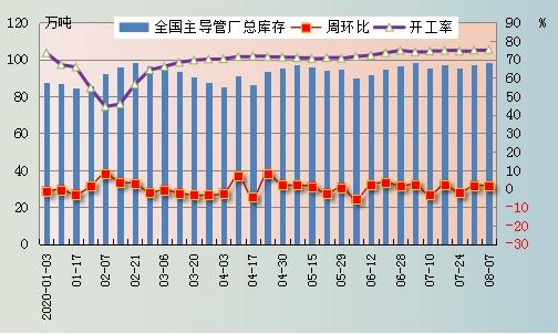 兰格视点:全国钢管厂库存四连升 无缝管形成上涨的土壤有多难?
