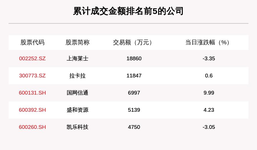 透视大宗交易:8月7日共成交60笔,上海莱士成交1.89亿元