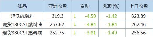 亚洲超低硫燃料油价格下跌 受累于供应充裕的担忧