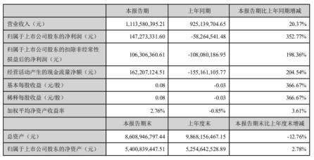 华策影视2020年上半年净利1.47亿扭亏为盈 财务费用减少