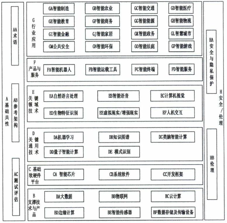 分享 |中央网信办等五部门印发《国家新一代人工智能标准体系建设指南》
