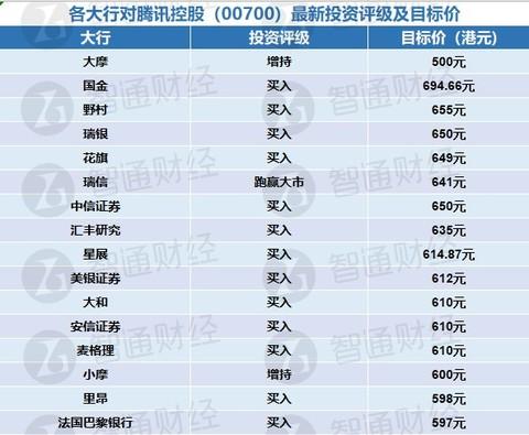 各大行对腾讯控股(00700)最新投资评级及目标价(表)