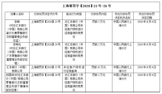 汇丰银行再吃央行罚单:征信查询存在违法行为