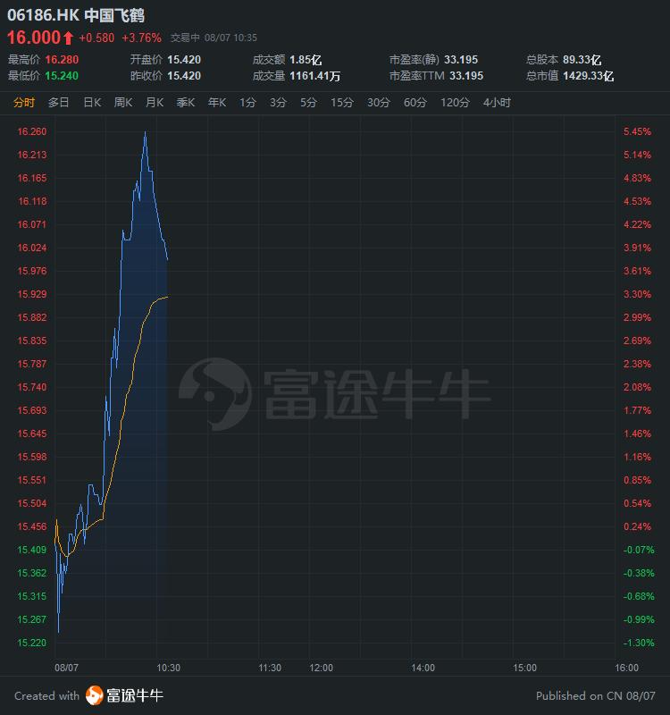 中国飞鹤逆势涨逾3%,安信国际给予目标价19.1港元