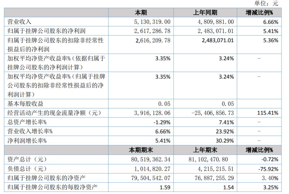 汇丰小贷2020年上半年营收513.03万元,实现净利润261.73万元