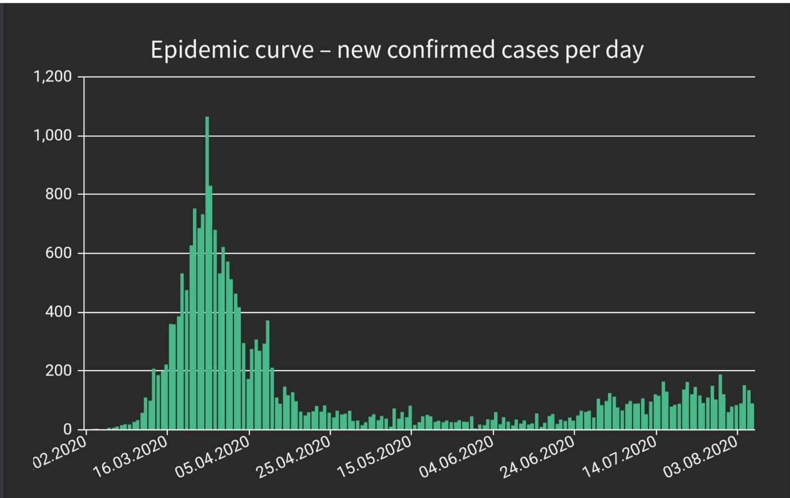 奥地利新增90例新冠肺炎确诊病例 累计确诊21921例