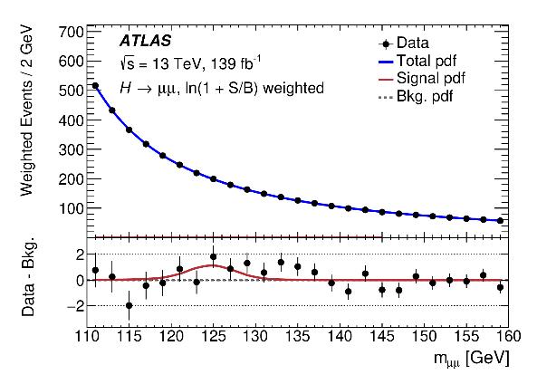 中国科大ATLAS实验组在首次发现希格斯玻色子衰变到双缪子证据的工作中做出重要贡献