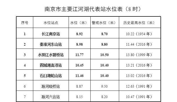 8日8时长江南京站水位8.92米 超警戒0.22米