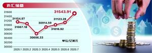 7月外汇储备创近30个月新高,证券市场双向资金流动保持活跃二季度外资证券投资净流入逾600亿美元