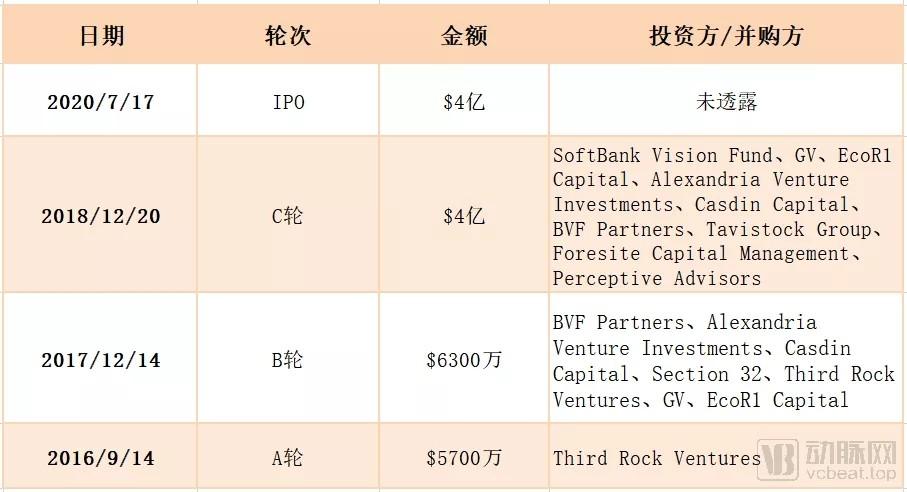 """4年获63亿融资,IPO募资28亿元,Relay(RLAY.US)究竟有何""""灵丹妙药""""?"""