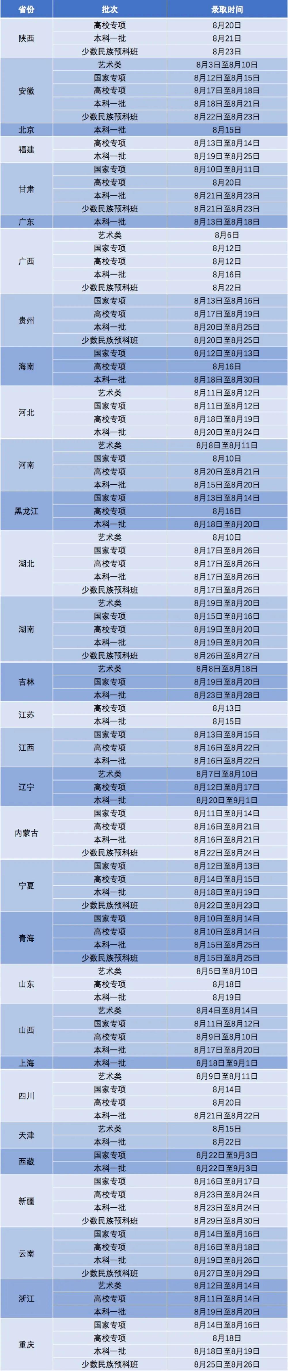 西安电子科技大学2020年高考录取结果更新(截止8月9日20:00)