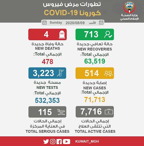 科威特新增514例新冠肺炎确诊病例