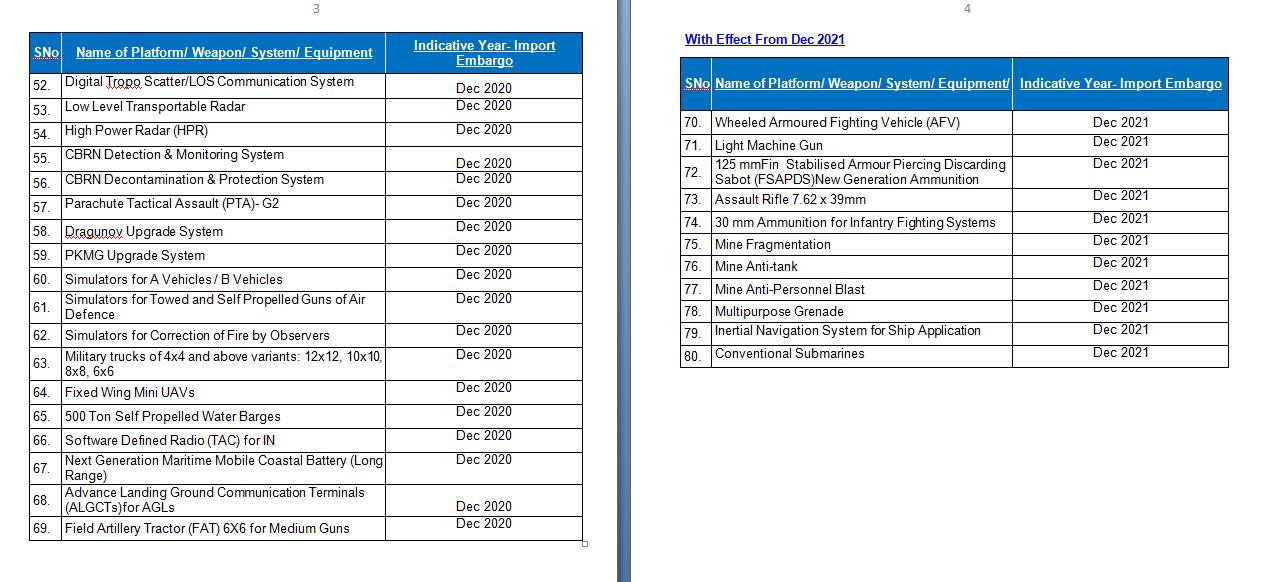 △图为印度禁运产品的部分名单
