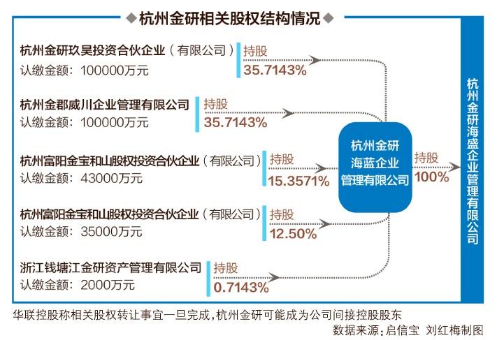 杭州金研状告3家公司背后 华联控股间接控股股东呼之欲出
