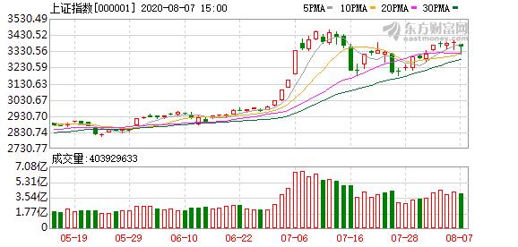 杨德龙:支撑市场牛市格局的逻辑没有改变 预计下周市场仍维持震荡反弹