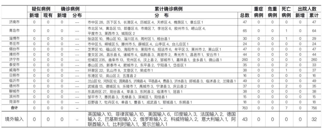 【恒达平台注册】0时至24时山东恒达平台注册图片