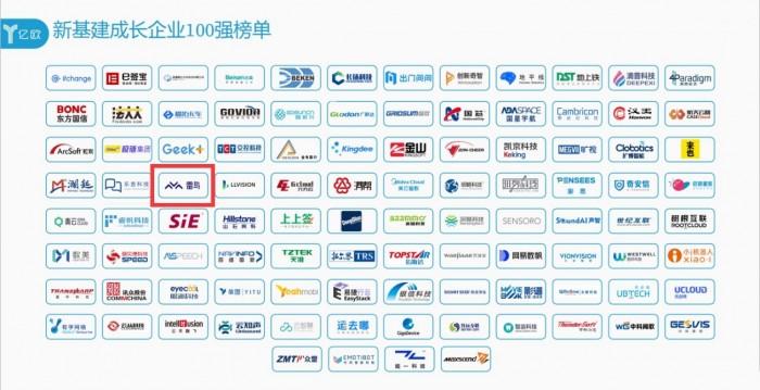"""准独角兽雷鸟科技入选亿欧""""新基建成长企业100强""""榜单"""