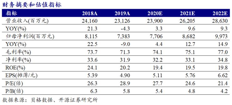 【开源食饮】洋河股份:改革坚定推进,拐点渐行渐近——公司信息更新报告
