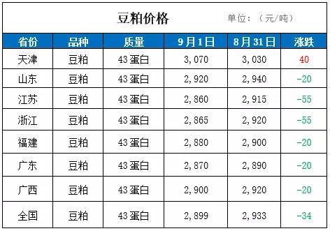 1日国内豆粕价格