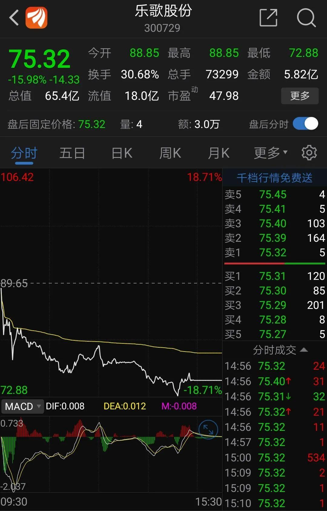 怒怼平安资管发酵:乐歌股份大跌16% 公司表示董事长是个直性子