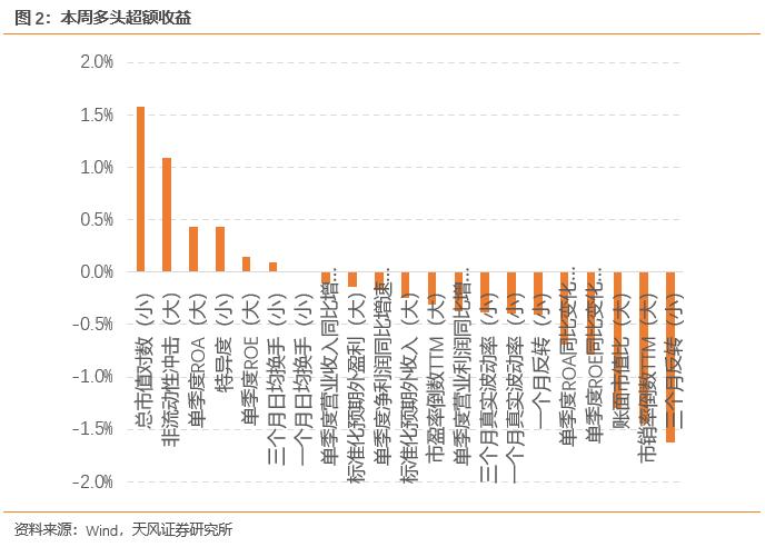 本周两大指数增强组合均跑赢基准【天风金工吴先兴团队】