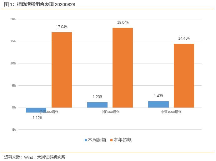 本周两大指数增强组合均跑赢基准【天风金工吴先兴