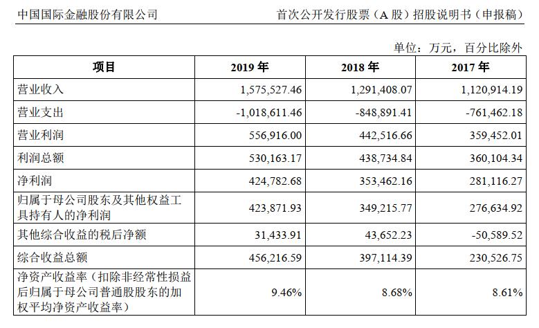 """中金公司IPO招股书披露 """"顶级投行""""回归A股又进一步"""
