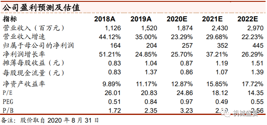 2020H1业绩超预期,看好公司双主业成长格局—南兴股