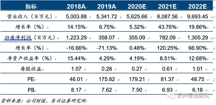赣锋锂业(002460)2020中报点评:锂价低迷拖累上半年业绩,电池业务成重要补充